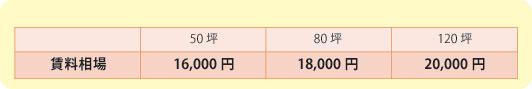 中央区日本橋エリアの賃料相場