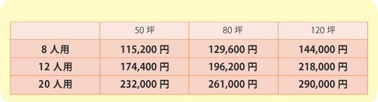 会議室に掛かる賃料算出