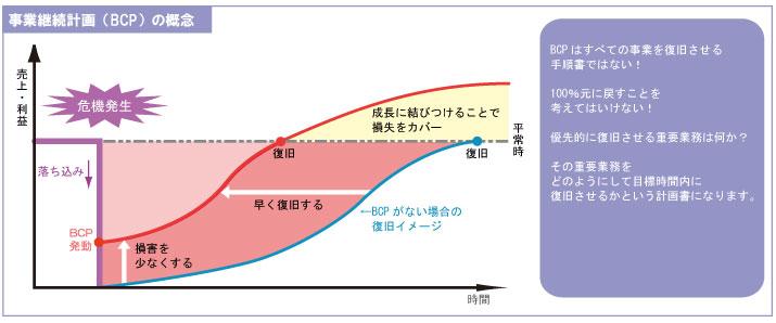 事業 継続 計画 bcp
